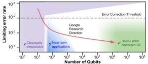 qubits error range