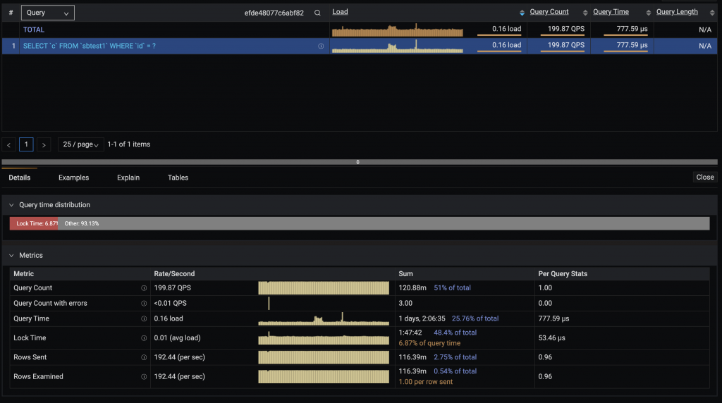 Query Analytics dashboard percona