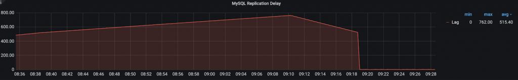 Rate Limit MySQL