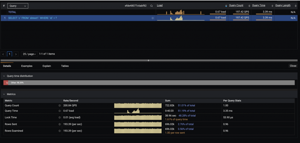 Query Analytics dashboard percona monitoring and management