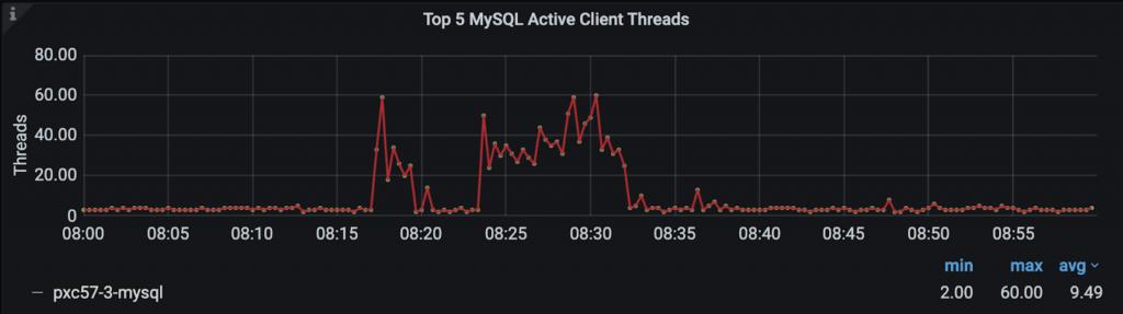 MySQL Active Client Threads