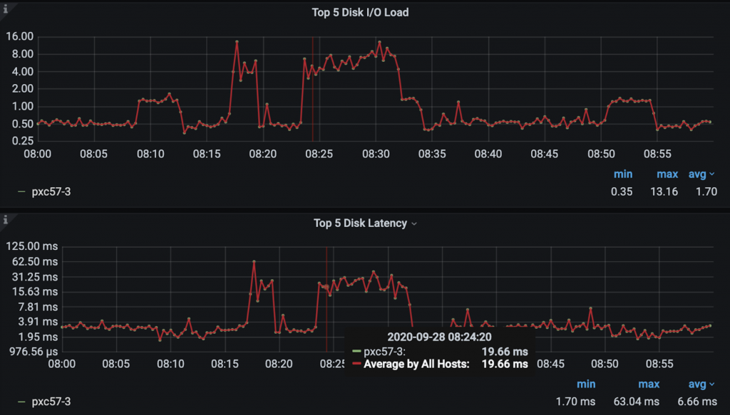 Query Analytics dashboard disk latency