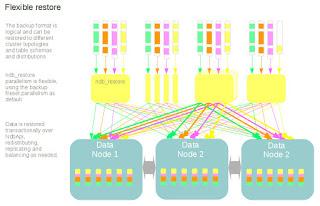 Flexible restore - different target schema, cluster, parallelism etc