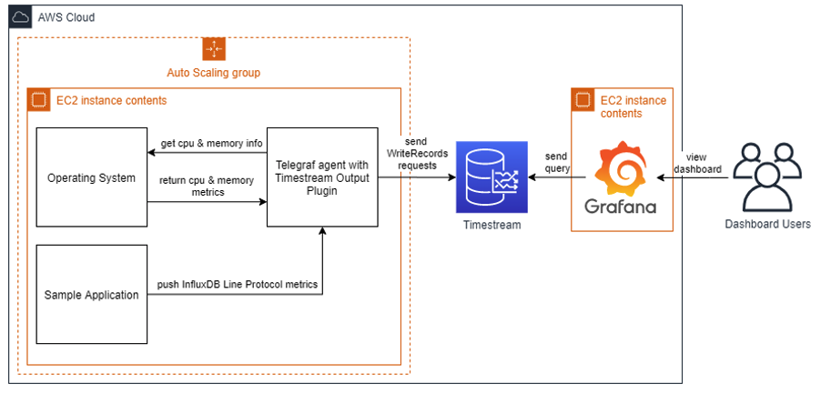 Solution overview diagram. Deployed in cloud: Auto Scaling group with Telegraf agent and a sample spplication, Timestream, Grafana. Users access Grafana from the internet.