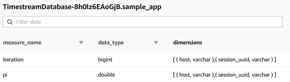 Measures in sample_app table: iteration (data_type bigint, with host and session_uuid dimensions), and pi (data_type double, with host and session_uuid dimensions).