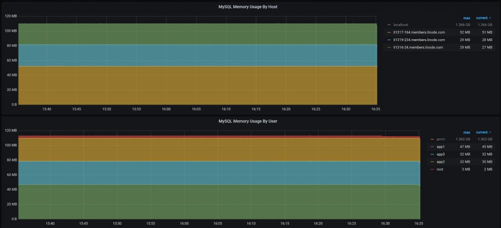 MySQL Memory Usage by host